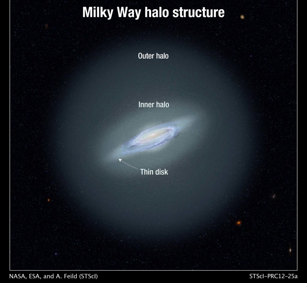 MIlky Way halo in visible light